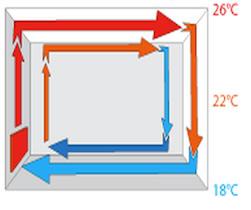 Икономично ли е отоплението с конвектори и какво представляват?